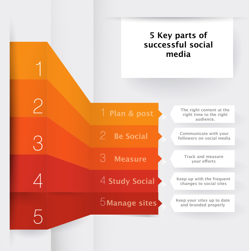 5 keys to successful social media